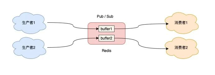 Redis队列-发布订阅模型缓冲区