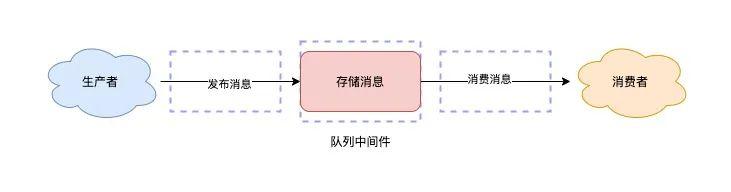 Redis队列-消息队列基本模块