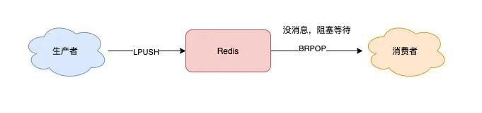 Redis队列-List阻塞队列