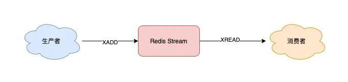 Redis队列-Stream基本使用