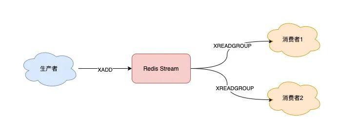 Redis队列-Stream订阅消费实现