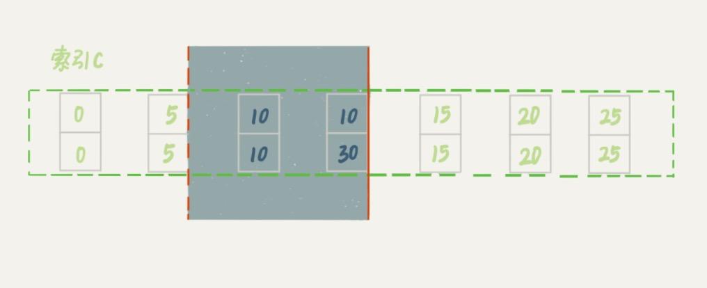 MySQL加锁实践-加limit后索引C加锁区域