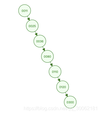 MySQL索引-二叉查找树最坏情况