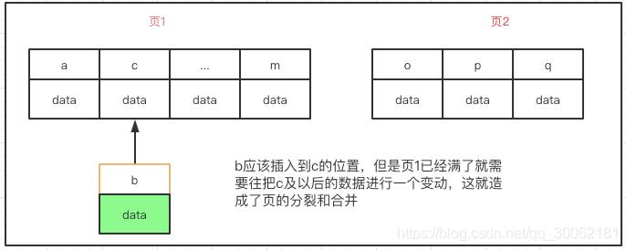 MySQL索引-B+Tree叶子结点页数据分裂合并