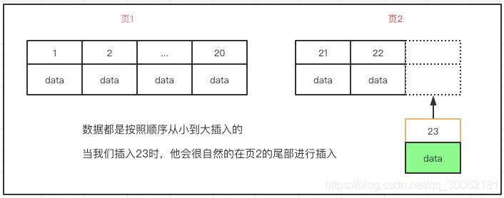 MySQL索引-B+Tree叶子结点页数据顺序插入