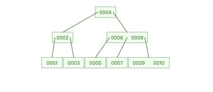 MySQL索引-m阶B-Tree节点分布