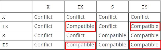 MySQL-InnoDB锁-意向锁兼容性
