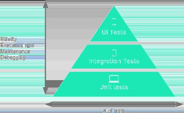 测试金字塔:显示应该在应用程序的测试套件中包含的三个测试类别