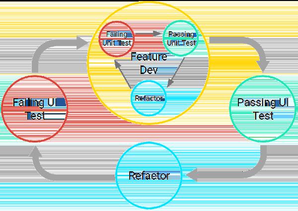 测试驱动开发:两个周期与迭代过程