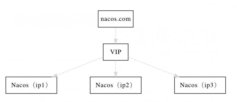 Nacos集群方案