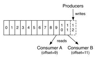 Consumer通过offset读取数据