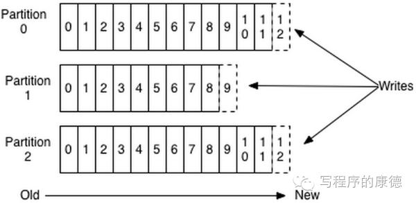 Kafka数据插入到Partition文件末尾