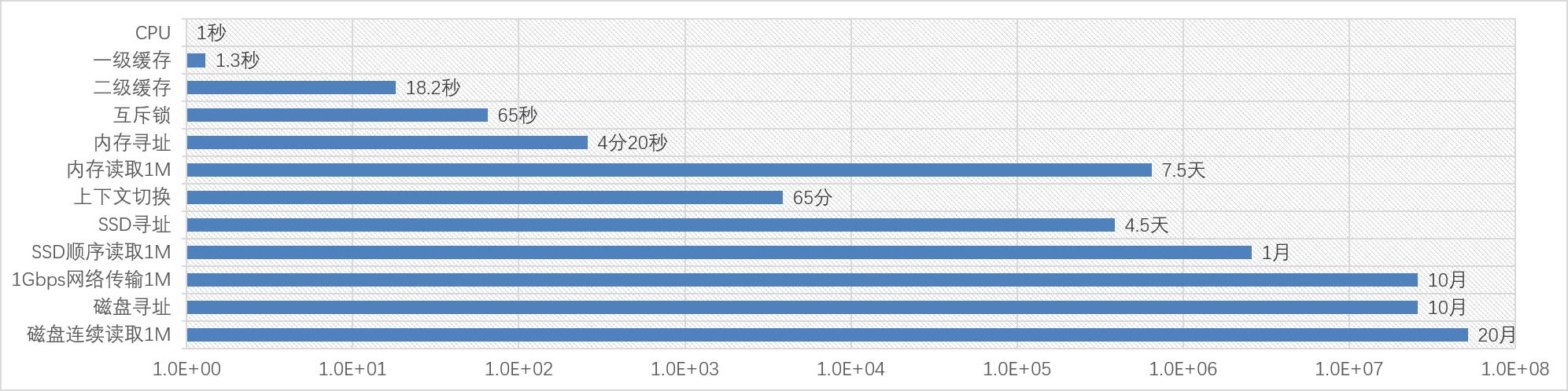 CPU眼中的时间(对数级)