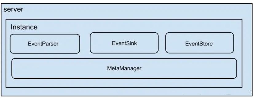 Canal之Server及instance模块架构