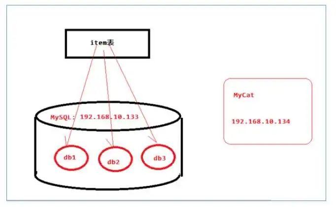 MyCat分片测试