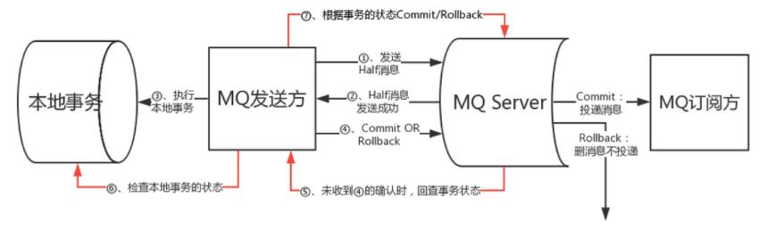 RocketMQ_Transaction