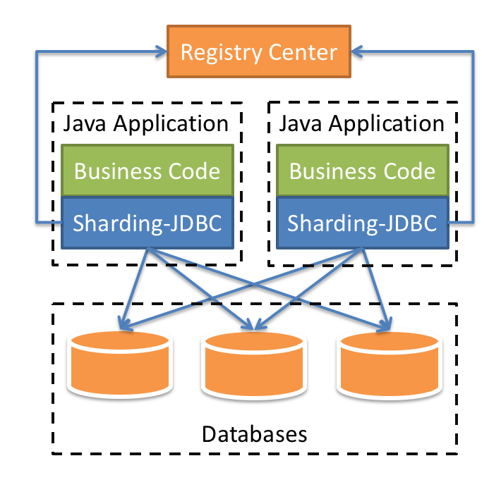 Sharding-JDBC架构图