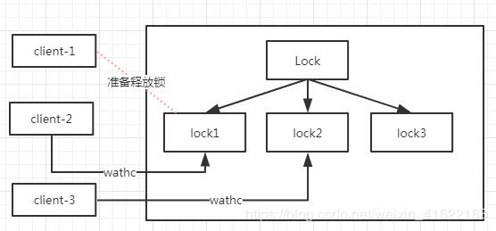 ZooKeeper client-1准备释放锁