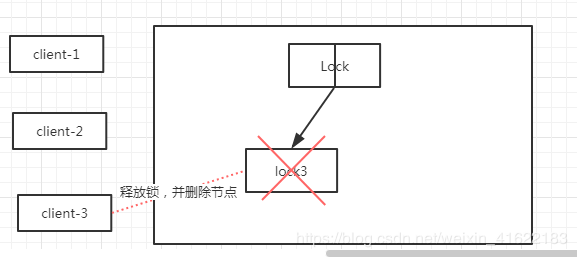 ZooKeeper client-3释放锁